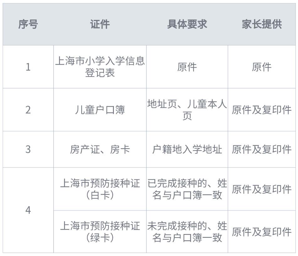 上海本市户籍所需准备材料