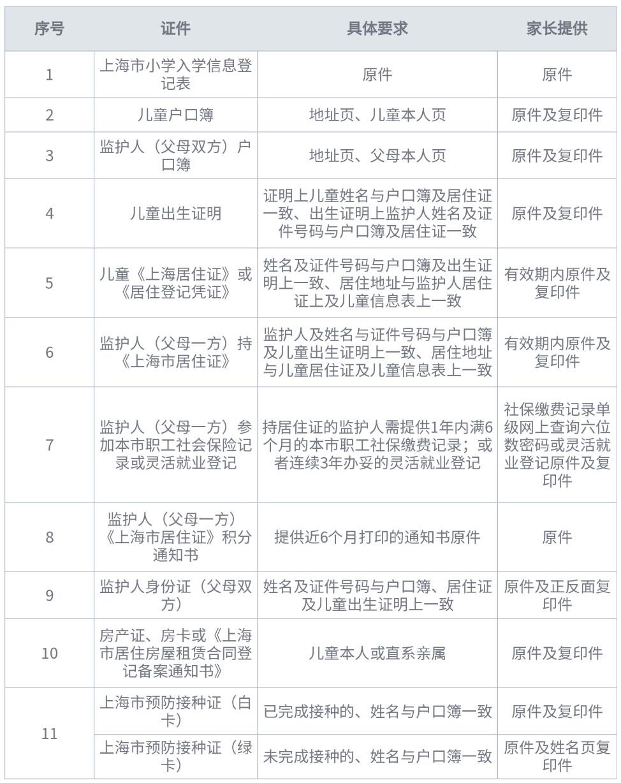 非上海本市户籍所需准备材料